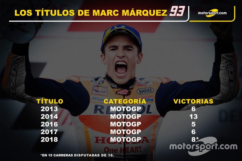 Los títulos de Marc Márquez, Repsol Honda Team