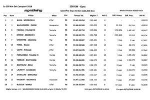 Clasification 100 Km champions Motor Ranch VR46