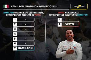 Hamilton Champion à Mexico si...