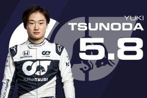 Tussenrapport Yuki Tsunoda