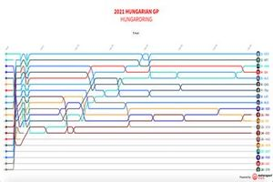 GP de Hungría F1 timeline 2021