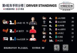 F1 Esports China Championship Pro League Round 4