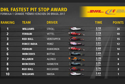 Fastest pit stop award