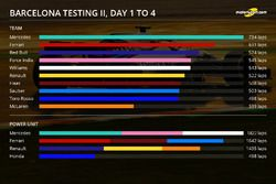 Barcelona test II, days 1-4