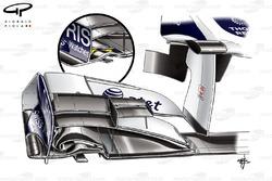Comparaison d'ailerons avant de la Williams FW33