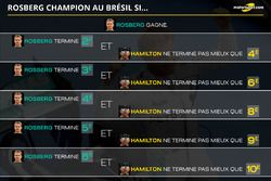 Rosberg champion au Brésil si...