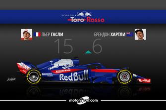 Дуэль в Scuderia Toro Rosso: Гасли – 15 / Хартли – 6