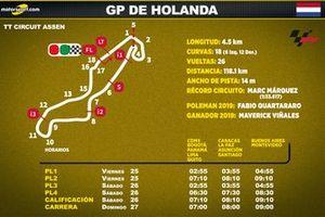 Horarios para el GP de Holanda de MotoGP en Latinoamérica