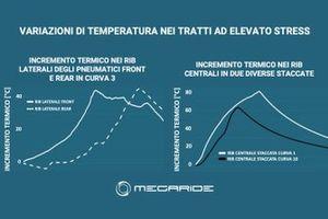 GraficoMegaRide: Variazioni di temperatura ad elevato stress