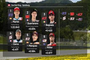Parrrilla de salida GP de Austria