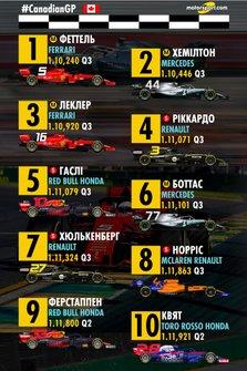 Стартова решітка Гран Прі Канади, 1-10 місця (оновлена)