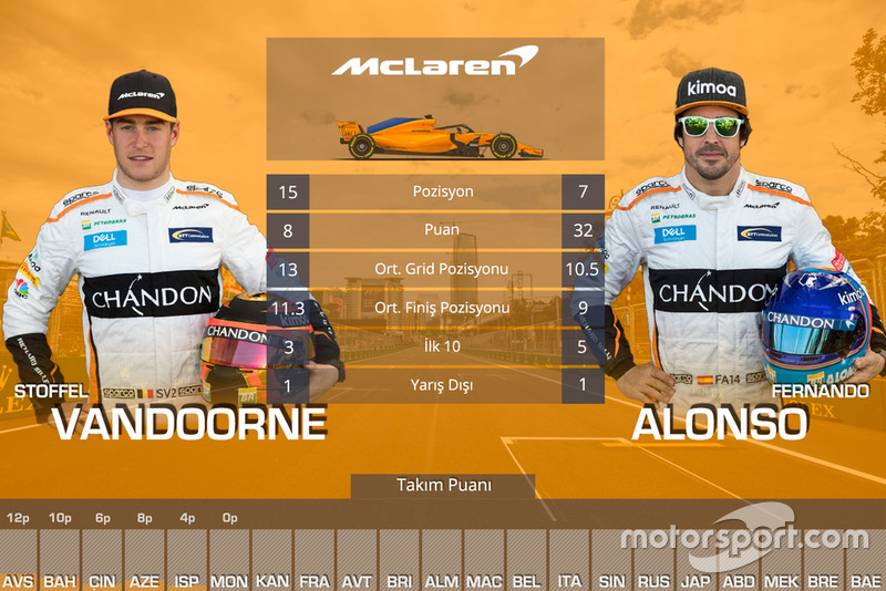 Kanada GP öncesi takım arkadaşları mücadelesi - McLaren