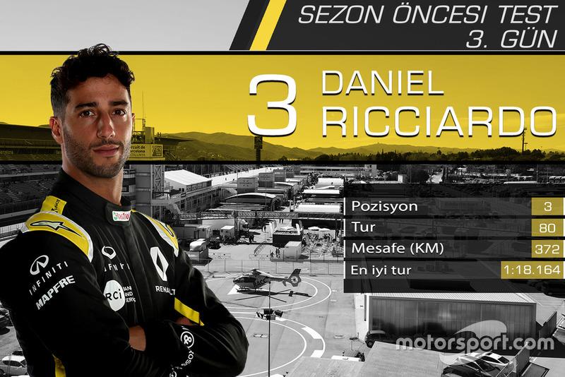Barcelona testleri 3. gün sonuçları, Daniel Ricciardo