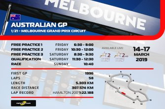 Australian GP TV schedule - Indian Standard Time