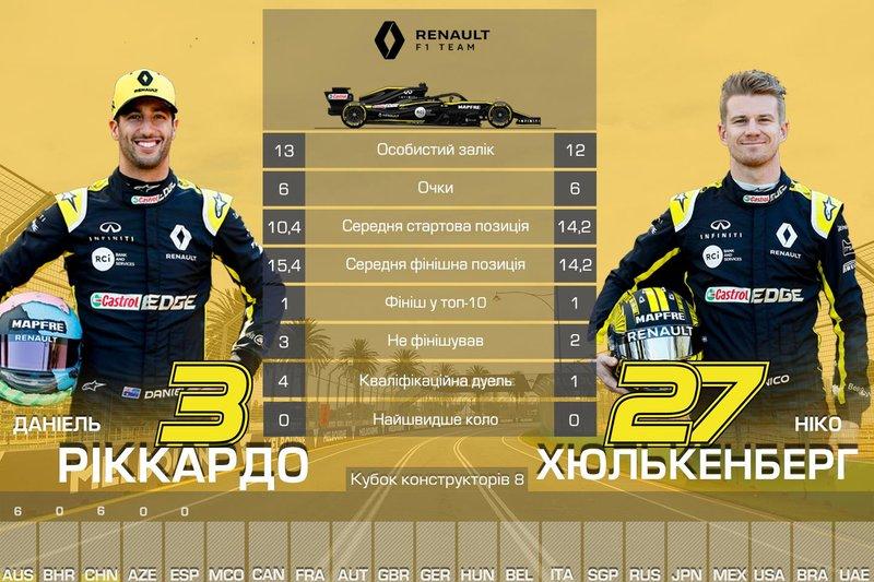 8. Renault — 12