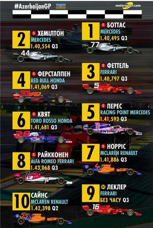 Стартова решітка Гран Прі Азербайджану 2019 року, 1-10 місця