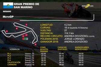 Info GP de San Marino