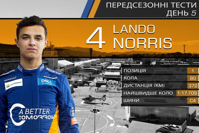 1. Ландо Норріс