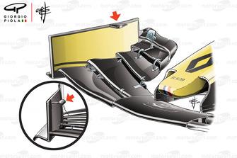 مقارنة الجناح الأمامي لسيارة رينو آر.اس.19 وسيارة ألفا روميو سي38
