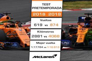 Comparación McLaren test 2018-2019