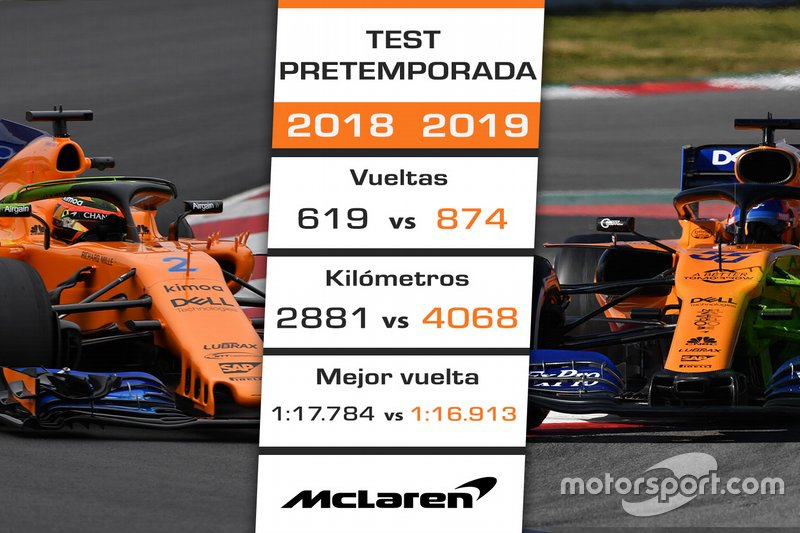 Comparación pretemporada 2018 de McLaren vs. 2019