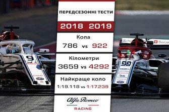 Порівняння результатів Sauber та Alfa Romeo на передсезонних тестах 2018 і 2019 років