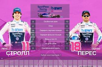 Дуель пілотів команди Racing Point