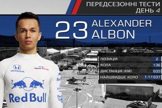 Результати четвертого дня тестів Ф1: Алекс Албон