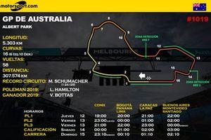 Horarios GP de Australia Lat
