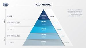 Piramide categorie Rally