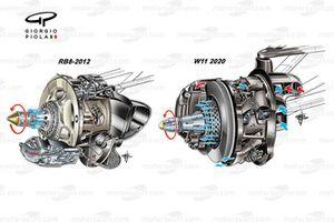 Comparación del disco de freno del Mercedes AMG F1 W11