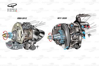 Confronto tra i dischi freni Mercedes AMG F1 W11 e Red Bull RB8 del 2012