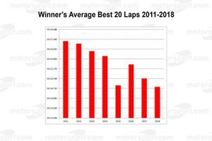 Le Mans: Winner's average best 20 laps 2011-2018
