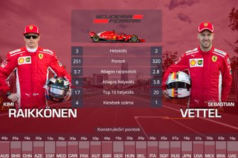 Csapattársak egymás ellen - Ferrari