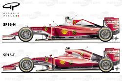 Сравнение Ferrari SF16H и SF15T