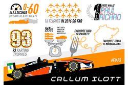 Infographic Callum Ilott, Van Amersfoort Racing Dallara F312 – Mercedes-Benz