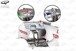 Comparaison d'aileron arrière de la Toyota TF109, à Budapest