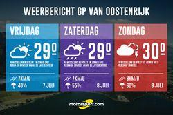 Weerbericht Grand Prix van Oostenrijk