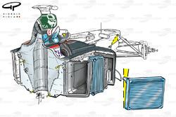 Installation des radiateurs de la Minardi PS03