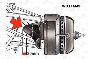 Williams FW26 2004 brake duct disqualification