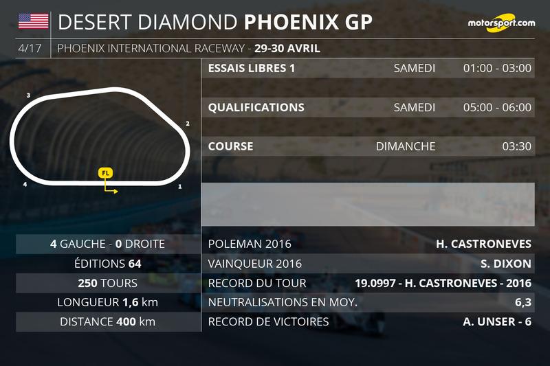 Les horaires du Grand Prix de Phoenix