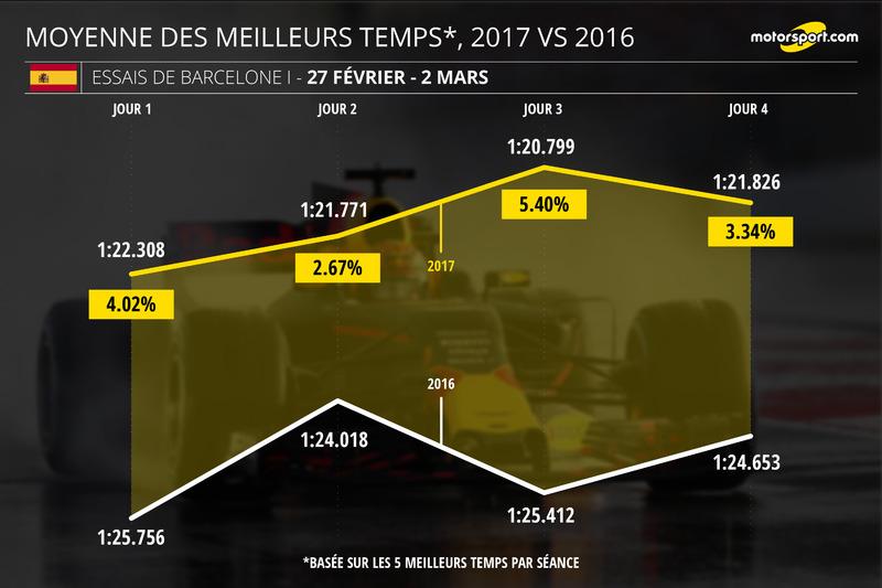 Moyenne des meilleurs temps, 2017 vs 2016