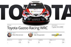 Участники WRC 2017: Toyota Gazoo Racing, Юхо Хяннинен