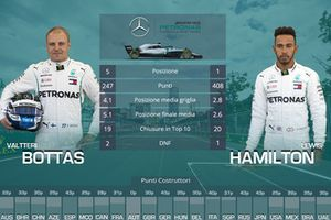 Confronto finale tra compagni di squadra: Valtteri Bottas vs. Lewis Hamilton, Mercedes