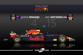 Дуэль в Red Bull Racing: Риккардо – 4 / Ферстаппен – 15