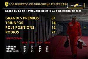 Infografía Maurizio Arrivabene, Ferrari