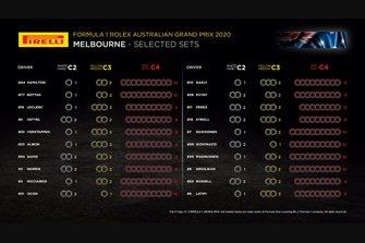 Selected sets per drivers