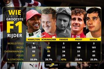 Statistieken van succesvolste F1-rijders