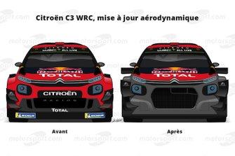 Mise à jour aéro de la Citroën C3 WRC