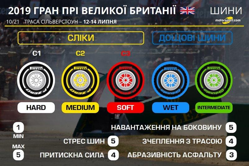 Шини для Гран Прі Великої Британії 2019 року